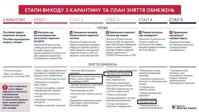 Коли в Україні відкриють садки і школи: план карантину переглянуть