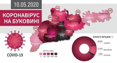 Коронавірус атакує Буковину: що відомо на ранок 10 травня