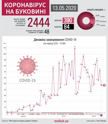 Коронавірус атакує Буковину: що відомо на ранок 13 травня