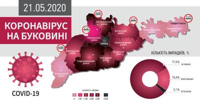 Коронавірус атакує Буковину: що відомо на ранок 21 травня