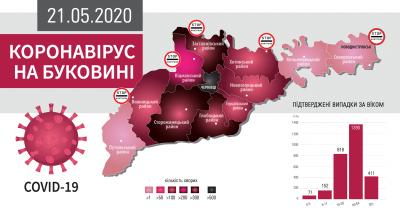 Як шириться COVID на Буковині: усі села і міста, де виявили хворобу