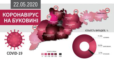 Коронавірус атакує Буковину: що відомо на ранок 22 травня