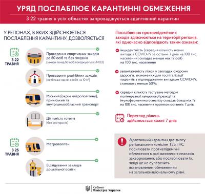 В Україні - новий етап послаблення карантину: що дозволено і в яких областях