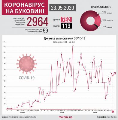 Коронавірус атакує Буковину: що відомо на ранок 23 травня
