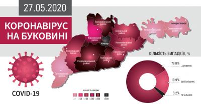 Коронавірус атакує Буковину: що відомо на ранок 27 травня