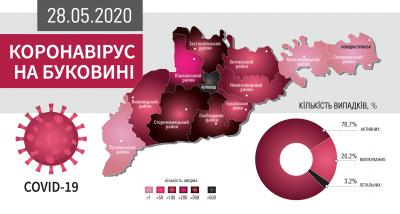Коронавірус атакує Буковину: що відомо на ранок 28 травня