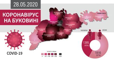 Як COVID шириться Буковиною: усі села і міста, де виявили коронавірус