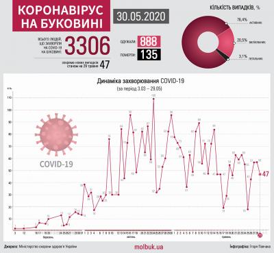 Коронавірус атакує Буковину: що відомо на ранок 30 травня