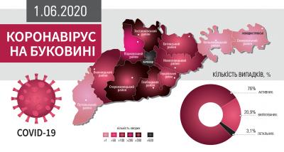 Коронавірус атакує Буковину: що відомо на ранок 1 червня