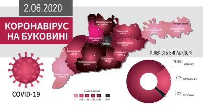 Коронавірус на Буковині: що відомо на ранок 2 червня