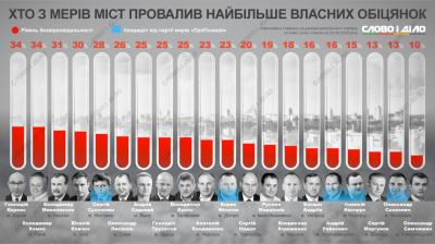 Каспрук опинився в кінці рейтингу мерів українських міст за кількістю провалених обіцянок