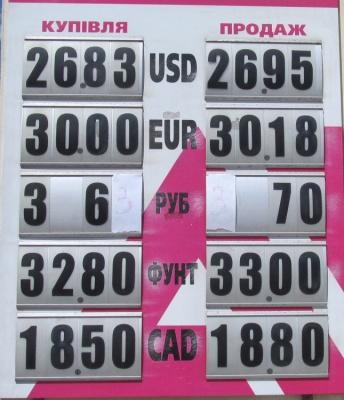 Курс валют у Чернівцях на 8 липня