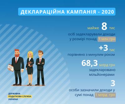 В Україні побільшало мільйонерів та з'явились три мільярдери
