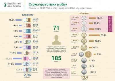 Копійка до копійки. У Нацбанку порахували, скільки банкнот та монет у гаманцях українців