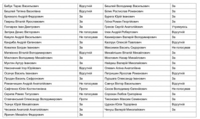 Як голосували депутати міськради за 150 мільйонів кредиту на ремонт доріг Чернівців