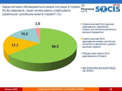Опитування: Більшість громадян вважають, що українська має бути єдиною державною