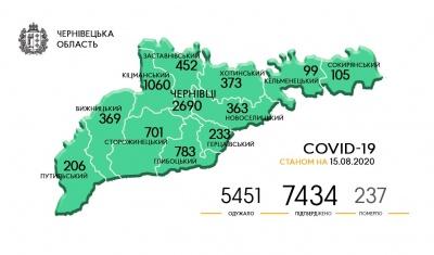 Кіцманщина і Чернівці знову лідирують: географія поширення нових випадків COVID-19