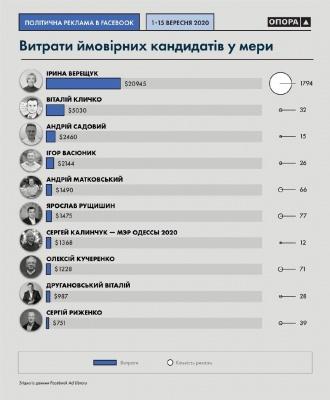 Кандидат в мери Чернівців витратив  майже $1000 на рекламу в Facebook
