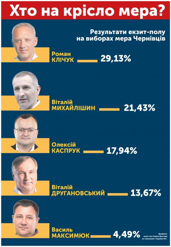 Вибори мера і Чернівецької міськради: що відомо на цей час – інфографіка