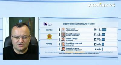 Каспрук прокоментував результати екзит-полу з виборів мера Чернівців