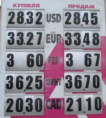 Курс валют у Чернівцях на 26 жовтня