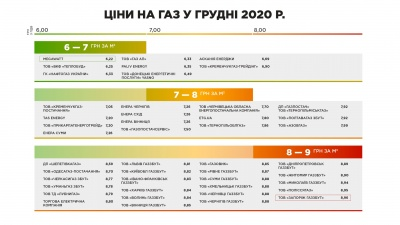 Вартість газу на Буковині у грудні – одна з найвищих в Україні