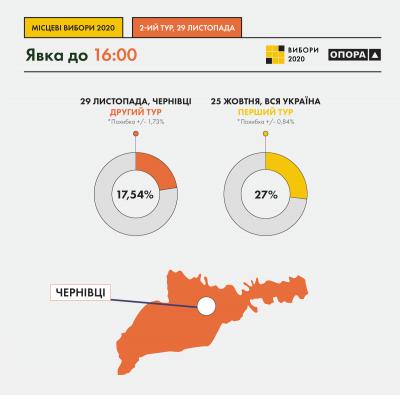 У Чернівцях фіксують рекордно низьку явку виборців – інфографіка