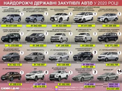 Обленерго у Чернівцях закупило елітні автомобілі на три мільйони гривень