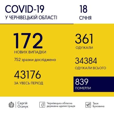 Скільки нових ковід-хворих виявили сьогодні на Буковині