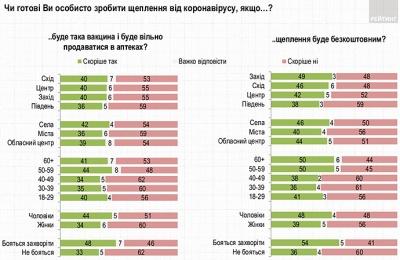 Половина українців не хоче вакцинуватися від коронавірусу навіть безкоштовно