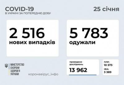 Буковина знову серед лідерів: де в Україні найбільше нових випадків COVID-19