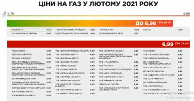 Газопостачальні компанії України оприлюднили ціни на газ: у кого найнижчий тариф у лютому