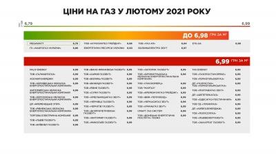 Сім постачальників газу встановили тарифи менше 6,99: перелік компаній