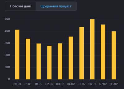 Буковина опинилася в лідерах щодо захворюваності на COVID-19 в Україні