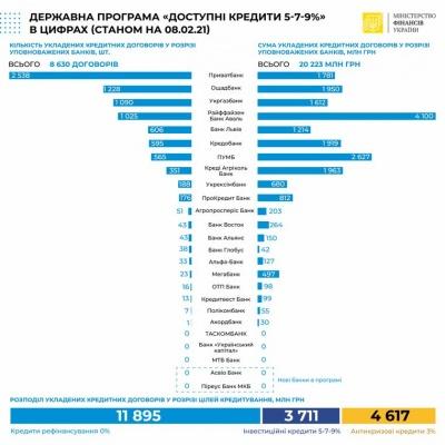 В уряді розповіли, скільки українські підприємці отримали в межах програми пільгових кредитів «5-7-9»