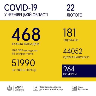 Коронавірус знову йде вгору: скільки нових ковід-випадків виявили на Буковині сьогодні