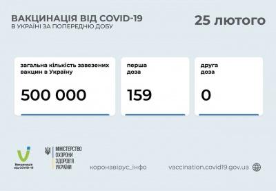 Стало відомо, скільки українців уже отримали щеплення від коронавірусу
