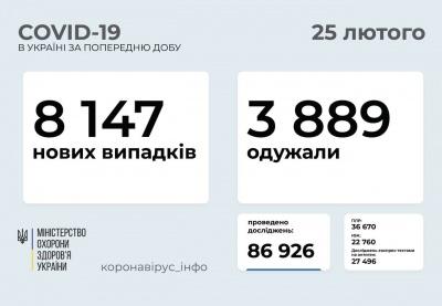 В Україні різко зросла кількість ковід-хворих