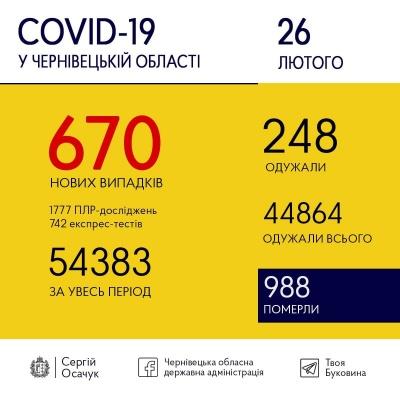 Новий сумний ковід-рекорд на Буковині: за день хворобу виявили у 670 людей