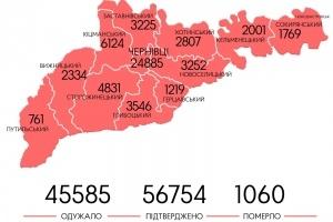 Коронавірус «розгулявся»: де на Буковині виявили найбільше хворих за добу