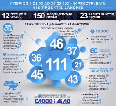 Нардеп з Чернівців за місяць «наштампував» удвічі більше законопроектів, ніж Зеленський