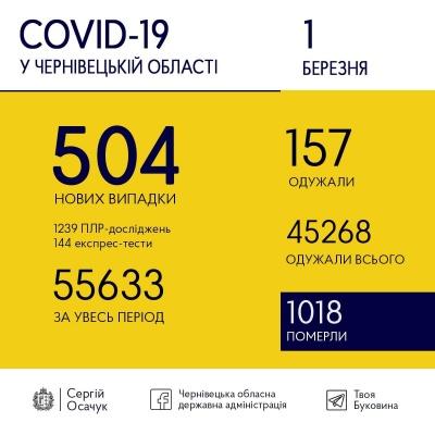 Коронавірус на Буковині: скільки нових ковід-випадків виявили в перший день «червоної» зони