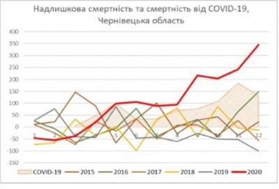 Вчені фіксують різке збільшення смертності від COVID-19 на Буковині та інших регіонах України