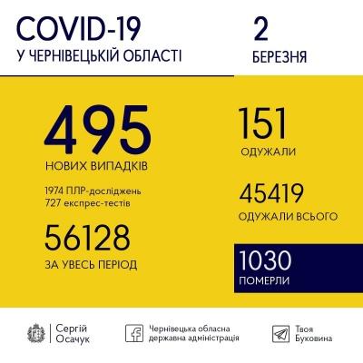 Коронавірус лютує: на Буковині знову виявили велику кількість нових ковід-хворих