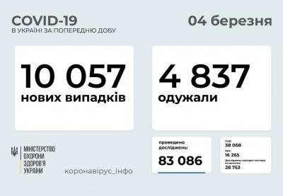 В Україні різко зросла кількість захворювань на коронавірус