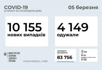 Буковина в «десятці»: де в Україні виявили найбільше випадків коронавірусу