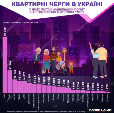 У Чернівцях зафіксували одну з найбільших «квартирних» черг серед міст України – інфографіка