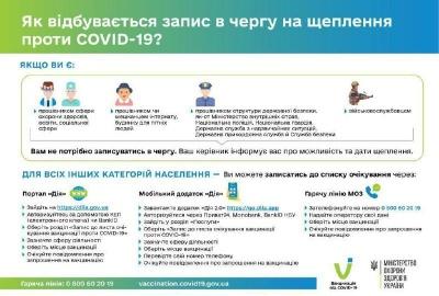 Хто може не записуватись на щеплення від коронавірусу: список