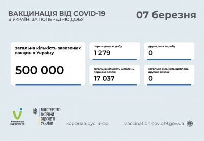Вакцинація в Україні: скільки людей щепили від коронавірусу за добу
