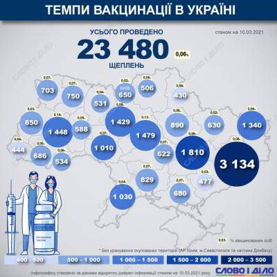 У Чернівецькій області за минулу добу щепили найменше людей